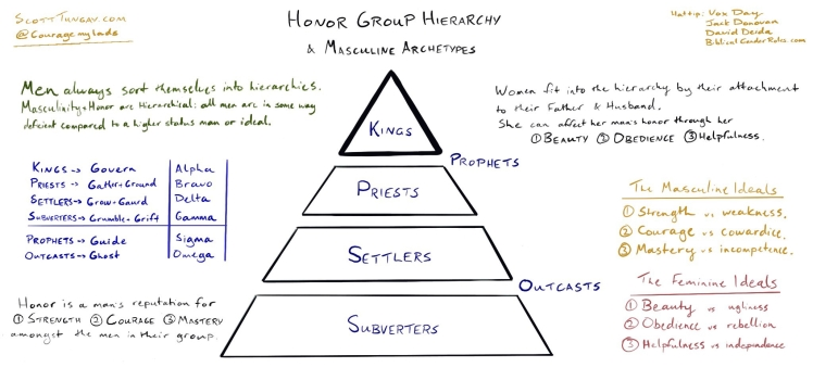 HonorGroupHierarchy